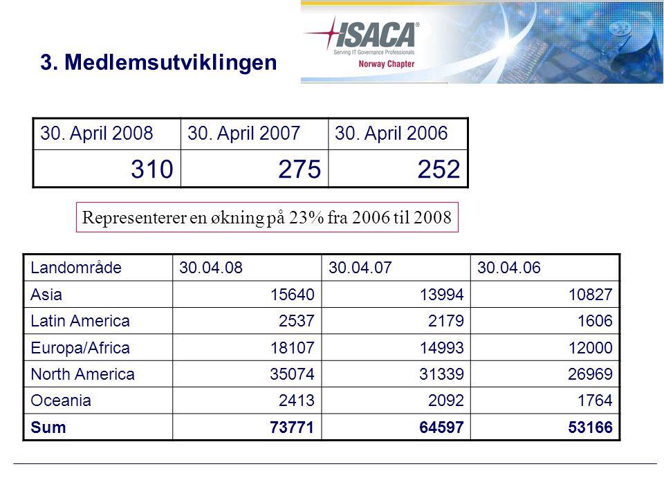 3. Medlemsutviklingen 30. April 200830. April 200730.