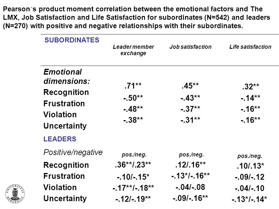 Pearson´s product moment correlation between the emotional factors and The LMX, Job Satisfaction and Life Satisfaction for subordinates (N=542) and leaders (N=270) with positive and negative relationships with their subordinates.