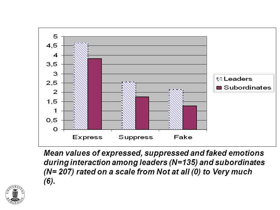 Mean values of expressed, suppressed and faked emotions during interaction among leaders (N=135) and subordinates (N= 207) rated on a scale from Not a