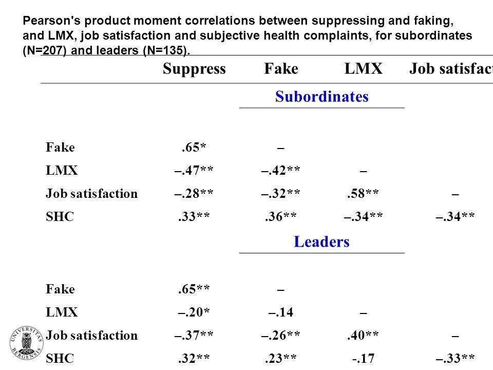 SuppressFakeLMXJob satisfact. Subordinates Fake.65*– LMX–.47**–.42**– Job satisfaction–.28**–.32**.58**– SHC.33**.36**–.34** Leaders Fake.65**– LMX–.2