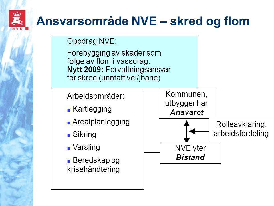 Ansvarsområde NVE – skred og flom Oppdrag NVE: Forebygging av skader som følge av flom i vassdrag. Nytt 2009: Forvaltningsansvar for skred (unntatt ve
