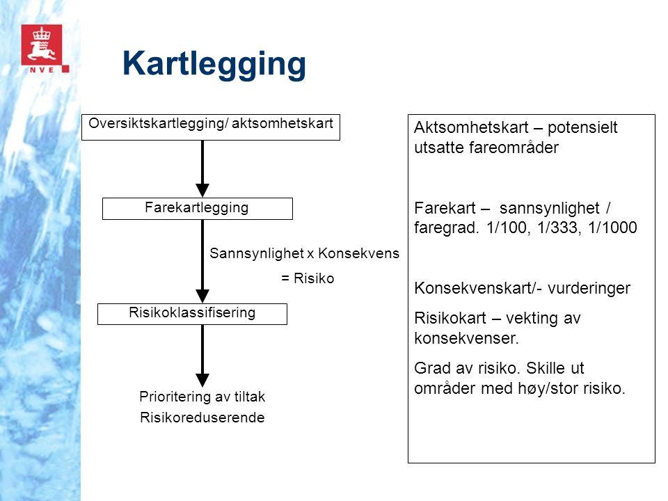 Kartlegging Sannsynlighet x Konsekvens = Risiko Oversiktskartlegging/ aktsomhetskart Farekartlegging Risikoklassifisering Prioritering av tiltak Risik