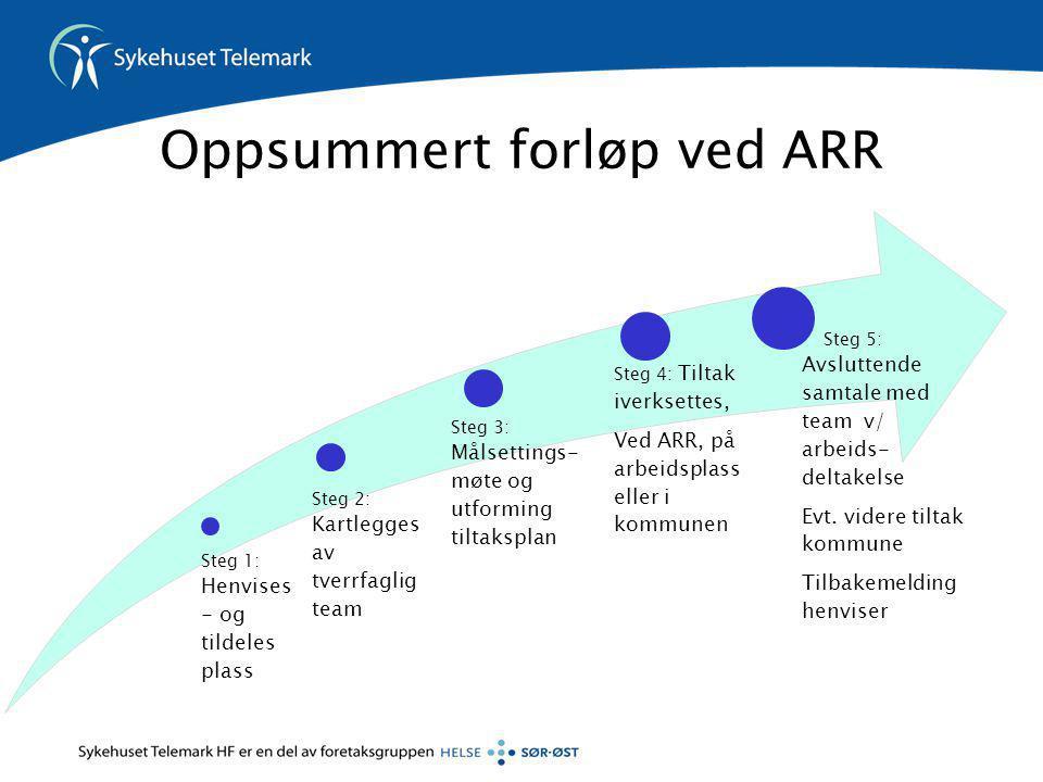 Oppsummert forløp ved ARR Steg 1: Henvises - og tildeles plass Steg 2: Kartlegges av tverrfaglig team Steg 3: Målsettings- møte og utforming tiltakspl