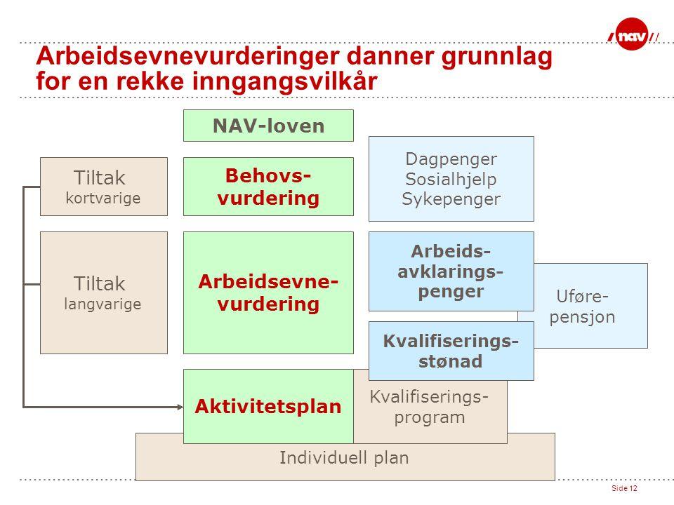 Side 12 Individuell plan Uføre- pensjon Kvalifiserings- program Arbeidsevnevurderinger danner grunnlag for en rekke inngangsvilkår Tiltak kortvarige K