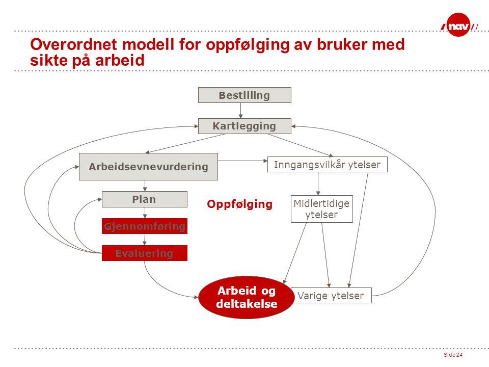 Side 24 Overordnet modell for oppfølging av bruker med sikte på arbeid Bestilling Kartlegging Arbeidsevnevurdering Inngangsvilkår ytelser Plan Gjennom