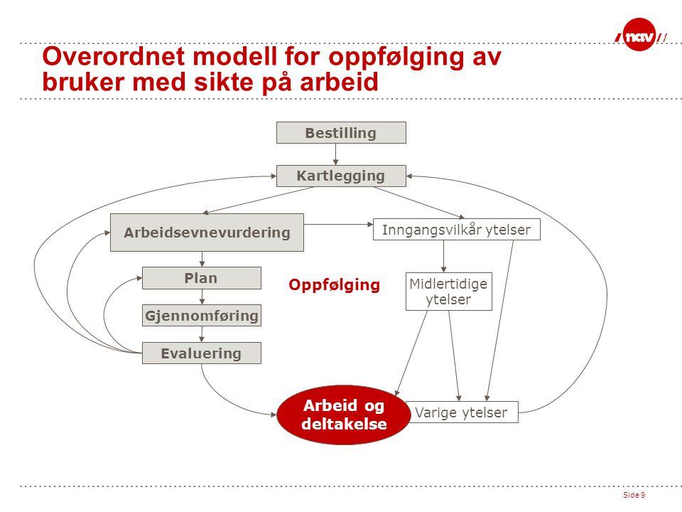 Side 9 Overordnet modell for oppfølging av bruker med sikte på arbeid Bestilling Kartlegging Arbeidsevnevurdering Inngangsvilkår ytelser Plan Gjennomf