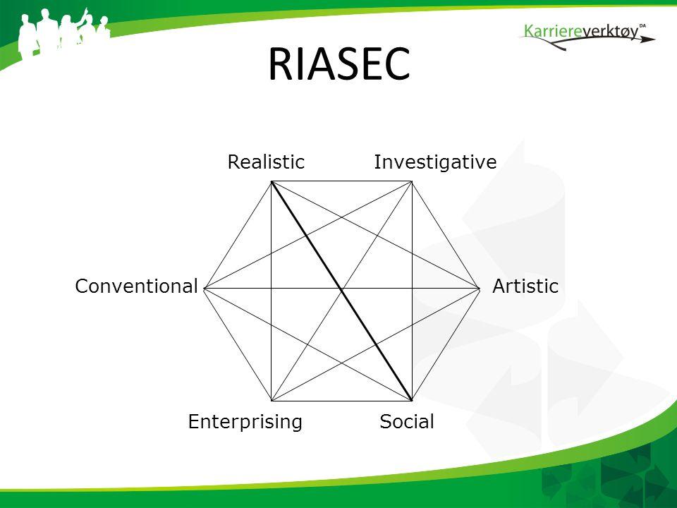 RIASEC Artistic SocialEnterprising Conventional InvestigativeRealistic