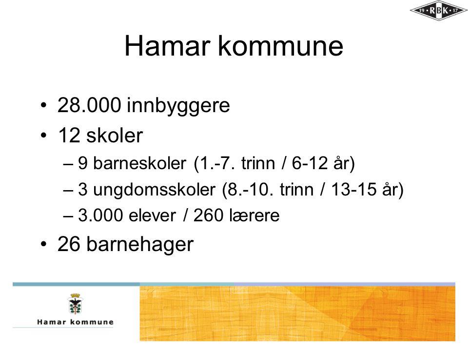 Hamar kommune •28.000 innbyggere •12 skoler –9 barneskoler (1.-7. trinn / 6-12 år) –3 ungdomsskoler (8.-10. trinn / 13-15 år) –3.000 elever / 260 lære