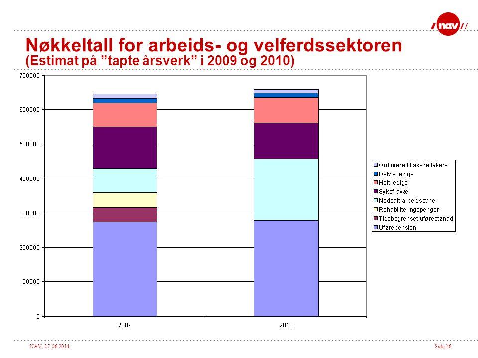 NAV, 27.06.2014Side 16 Nøkkeltall for arbeids- og velferdssektoren (Estimat på tapte årsverk i 2009 og 2010)