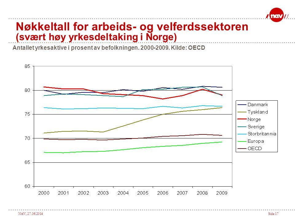 NAV, 27.06.2014Side 17 Nøkkeltall for arbeids- og velferdssektoren (svært høy yrkesdeltaking i Norge) Antallet yrkesaktive i prosent av befolkningen.