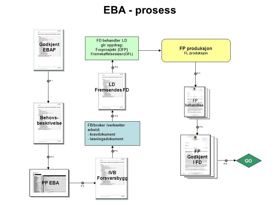 P 9 P 3 FP behandles IVB Forsvarsbygg PP EBA Behovs- beskrivelse FB/bruker iverksetter arbeid: - kravdokument - løsningsdokument Godkjent EBAP FD beha