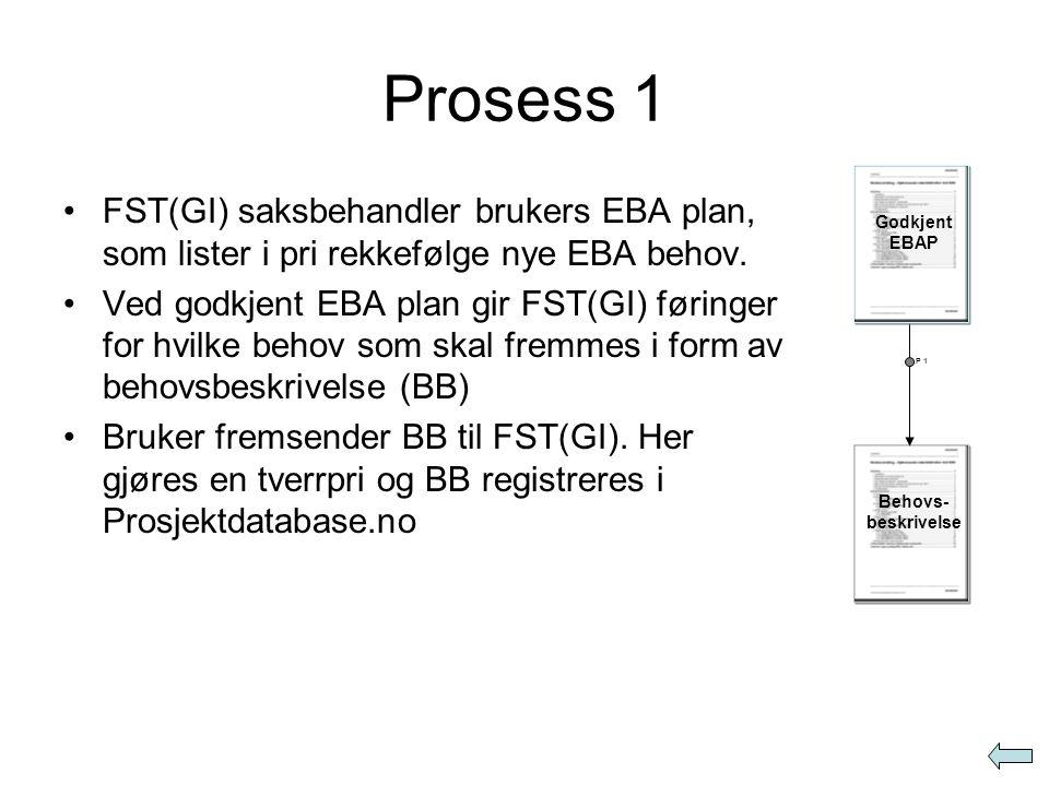 Prosess 1 •FST(GI) saksbehandler brukers EBA plan, som lister i pri rekkefølge nye EBA behov. •Ved godkjent EBA plan gir FST(GI) føringer for hvilke b