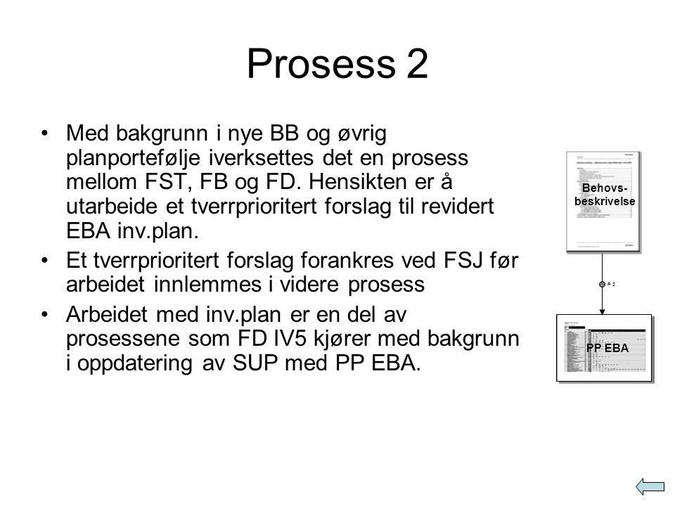 Prosess 3 •Oppdatert PP EBA gir (basert på PP EBA 4 første år) første utkast til ver 1 EBA inv.plan •Første utkast ver 1 oversendes FD medio mai sammen med budsjettinnspill for påfølgende år.