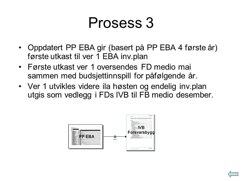 Prosess 4 •Med bakgrunn IVB og EBA vedlegg utarbeider FB en anskaffelsesplan •Anskaffelsesplanen danner grunnlag for rettidig utvikling av løsningsdokument (LD) (med kravdok., romprogram og behovsliste inventar og utstyr) LD er FBs ansvar som utvikles i tett dialog med bruker IVB Forsvarsbygg FB/bruker iverksetter arbeid: - kravdokument - løsningsdokument P 4