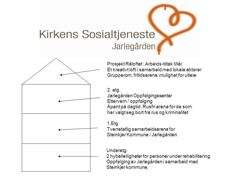 . Prosjekt Råloftet : Arbeids-tiltak Mål: Et kreativt loft i samarbeid med lokale aktører Grupperom, fritidsarena, mulighet for utleie 2. etg. Jarlegå