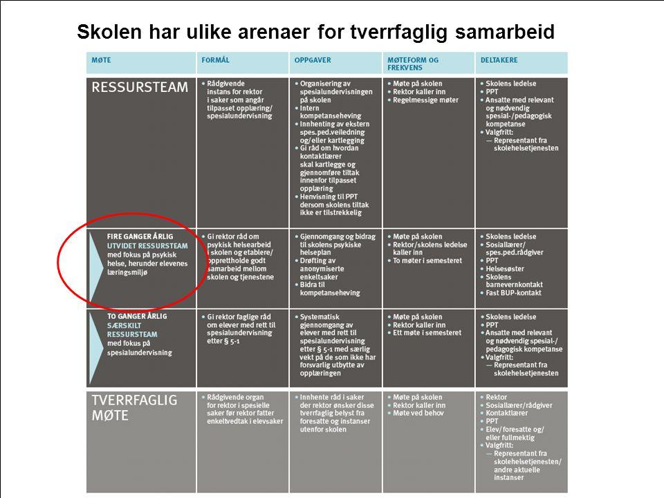 Oslo kommune Utdanningsetaten 14 Skolen har ulike arenaer for tverrfaglig samarbeid 14