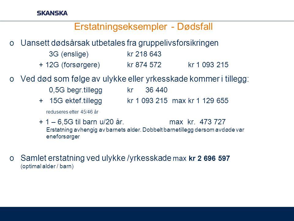 Erstatningseksempler - Dødsfall oUansett dødsårsak utbetales fra gruppelivsforsikringen 3G (enslige)kr 218 643 + 12G (forsørgere)kr 874 572 kr 1 093 2
