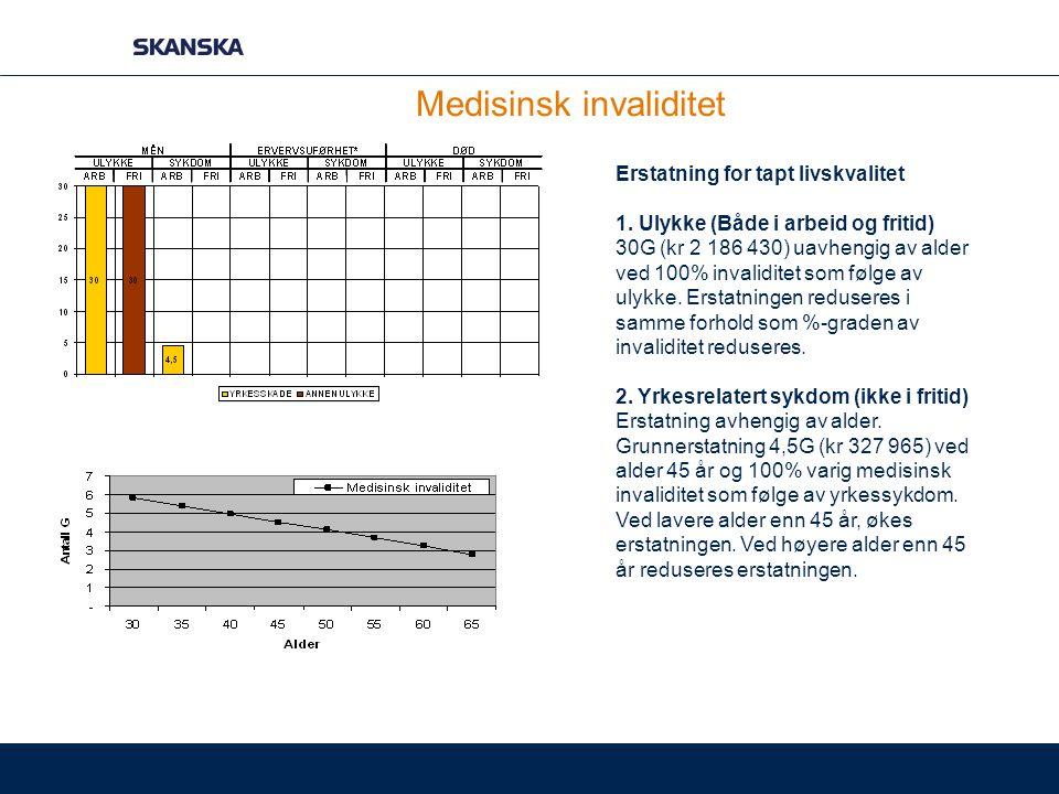 Medisinsk invaliditet Erstatning for tapt livskvalitet 1. Ulykke (Både i arbeid og fritid) 30G (kr 2 186 430) uavhengig av alder ved 100% invaliditet