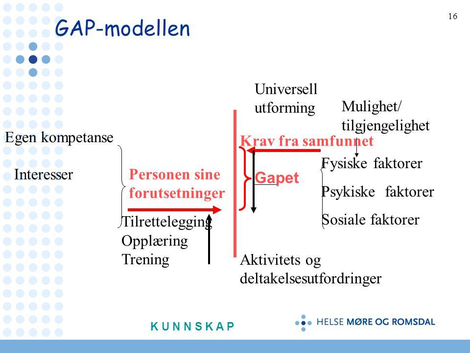 16 GAP-modellen Egen kompetanse Personen sine forutsetninger Universell utforming Krav fra samfunnet Mulighet/ tilgjengelighet Fysiske faktorer Psykiske faktorer Sosiale faktorer Tilrettelegging Opplæring Trening Interesser Aktivitets og deltakelsesutfordringer Gapet K U N N S K A P