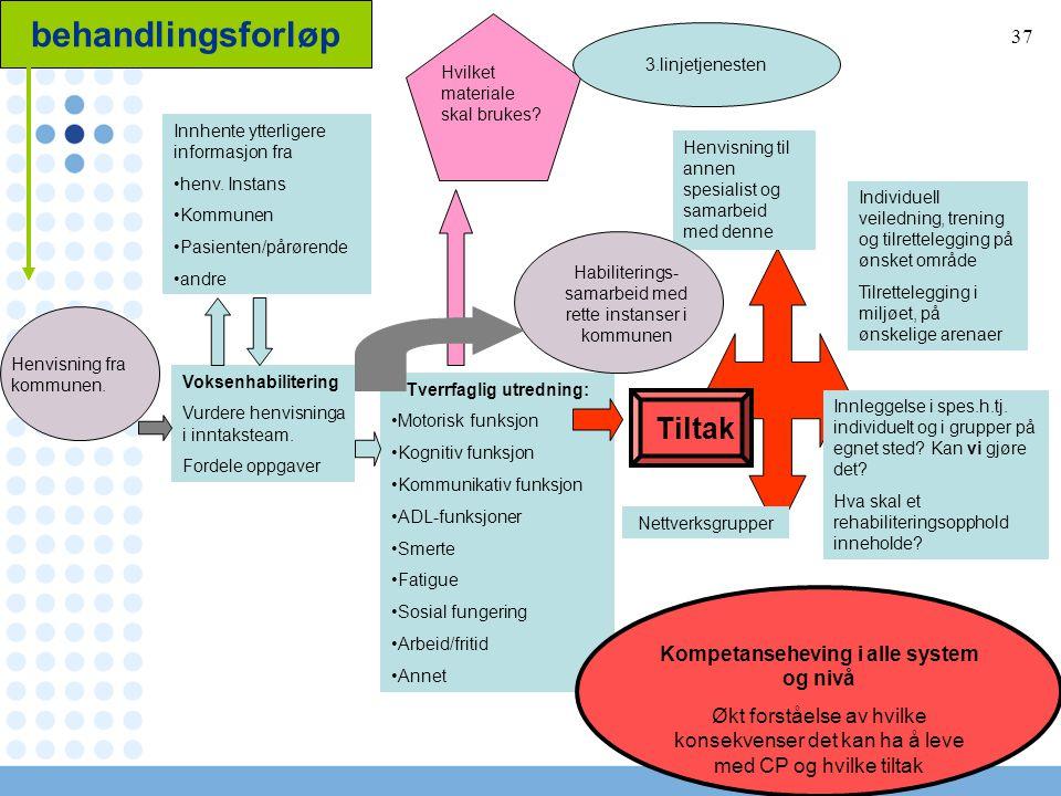 37 behandlingsforløp Henvisning fra kommunen.Voksenhabilitering Vurdere henvisninga i inntaksteam.