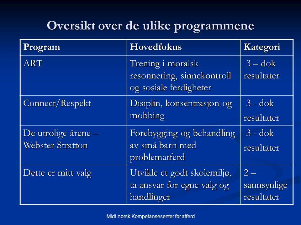Midt-norsk Kompetansesenter for atferd Oversikt over de ulike programmene ProgramHovedfokusKategori ART Trening i moralsk resonnering, sinnekontroll o