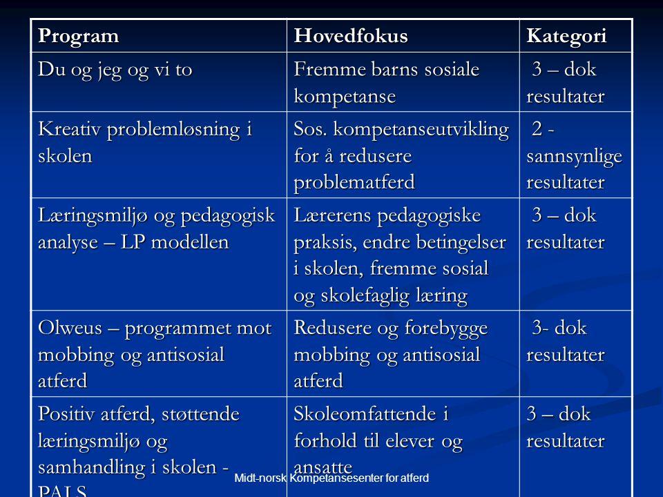 Midt-norsk Kompetansesenter for atferd ProgramHovedfokusKategori Du og jeg og vi to Fremme barns sosiale kompetanse 3 – dok resultater 3 – dok resulta