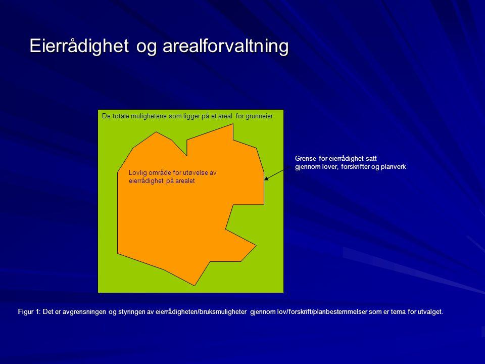 Lovlig område for utøvelse av eierrådighet på arealet De totale mulighetene som ligger på et areal for grunneier Grense for eierrådighet satt gjennom
