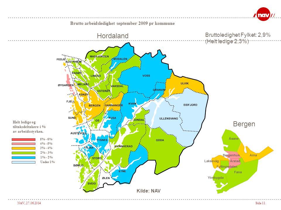 NAV, 27.06.2014Side 11 Helt ledige og tiltaksdeltakere i % av arbeidsstyrken. 2% - 3% 1% - 2% Under 1% Brutto arbeidsledighet september 2009 pr kommun
