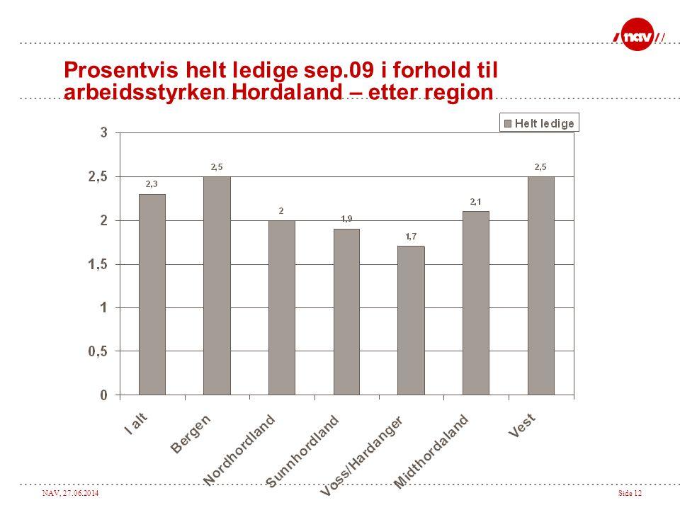 NAV, 27.06.2014Side 12 Prosentvis helt ledige sep.09 i forhold til arbeidsstyrken Hordaland – etter region