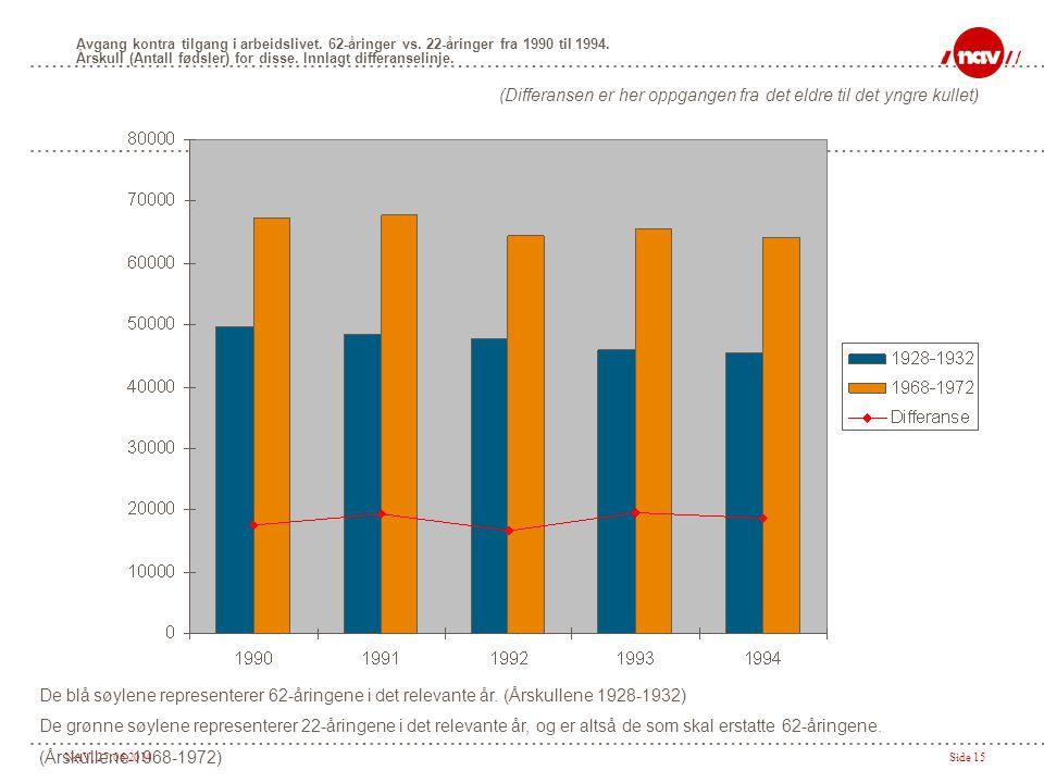 NAV, 27.06.2014Side 15 Avgang kontra tilgang i arbeidslivet. 62-åringer vs. 22-åringer fra 1990 til 1994. Årskull (Antall fødsler) for disse. Innlagt