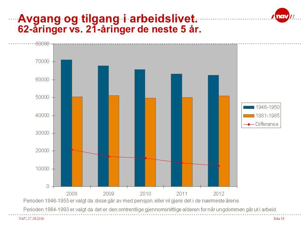 NAV, 27.06.2014Side 16 Avgang og tilgang i arbeidslivet. 62-åringer vs. 21-åringer de neste 5 år. Perioden 1946-1955 er valgt da disse går av med pens