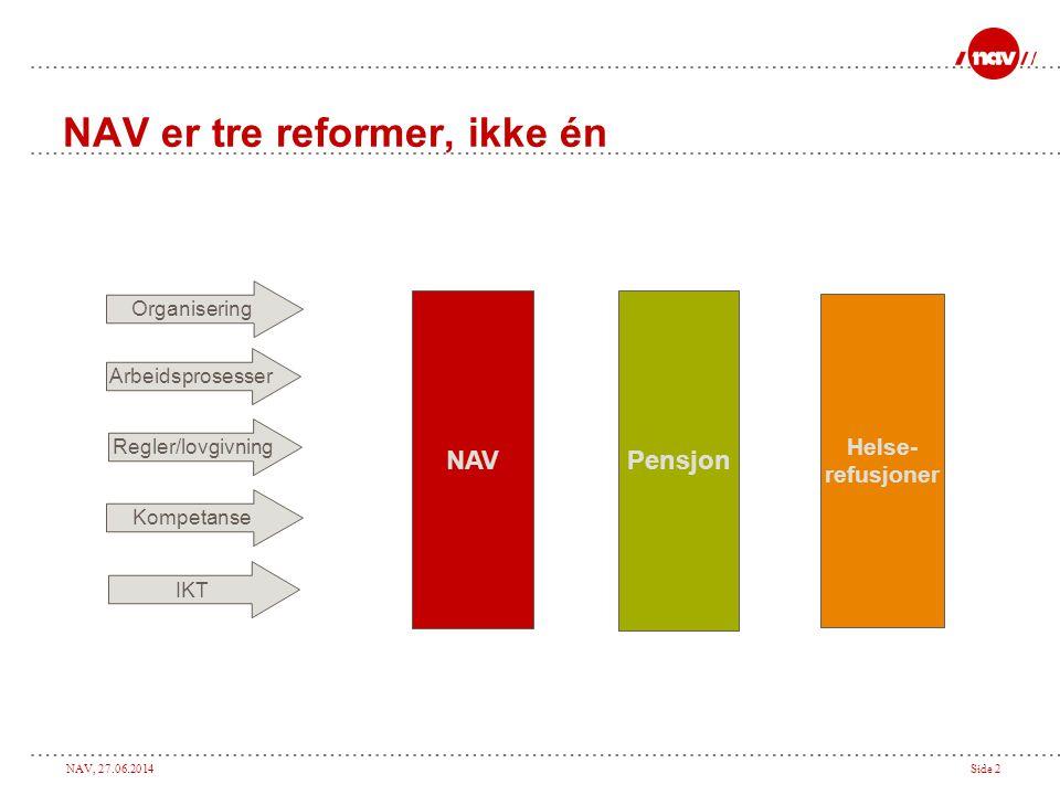 NAV, 27.06.2014Side 2 NAV er tre reformer, ikke én NAV Pensjon Helse- refusjoner Organisering Arbeidsprosesser Kompetanse IKT Regler/lovgivning