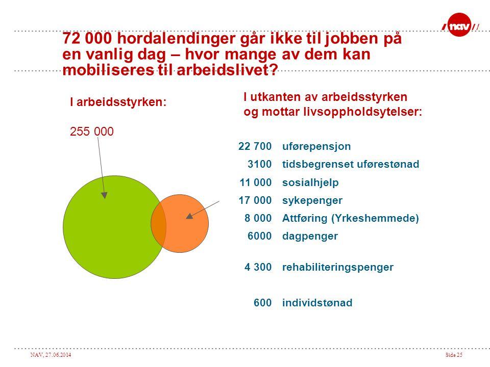 NAV, 27.06.2014Side 25 72 000 hordalendinger går ikke til jobben på en vanlig dag – hvor mange av dem kan mobiliseres til arbeidslivet? I utkanten av