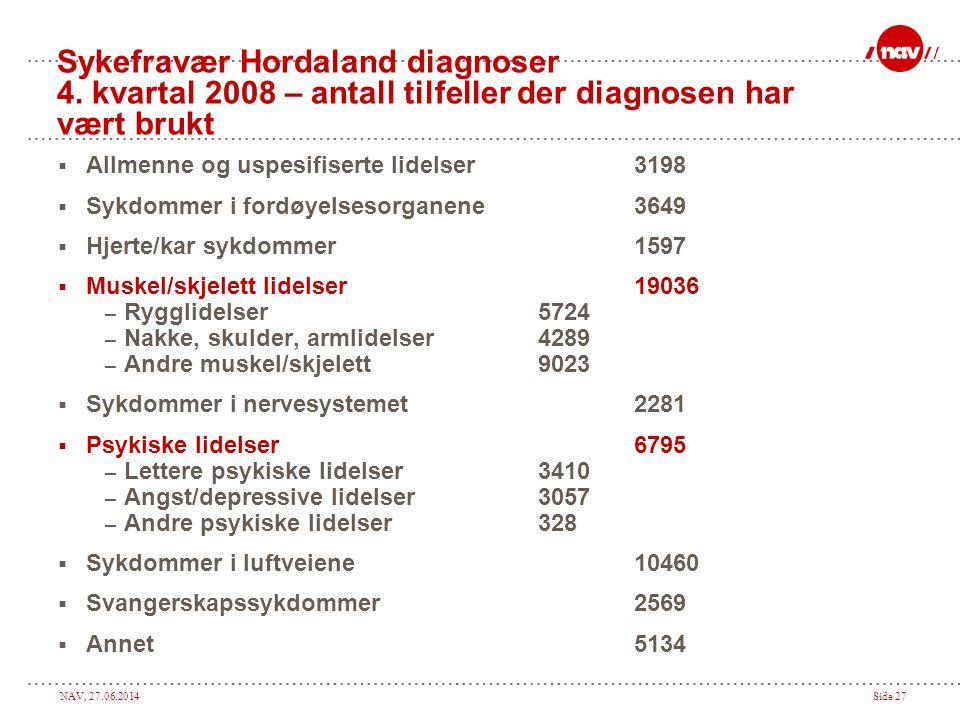 NAV, 27.06.2014Side 27 Sykefravær Hordaland diagnoser 4. kvartal 2008 – antall tilfeller der diagnosen har vært brukt  Allmenne og uspesifiserte lide