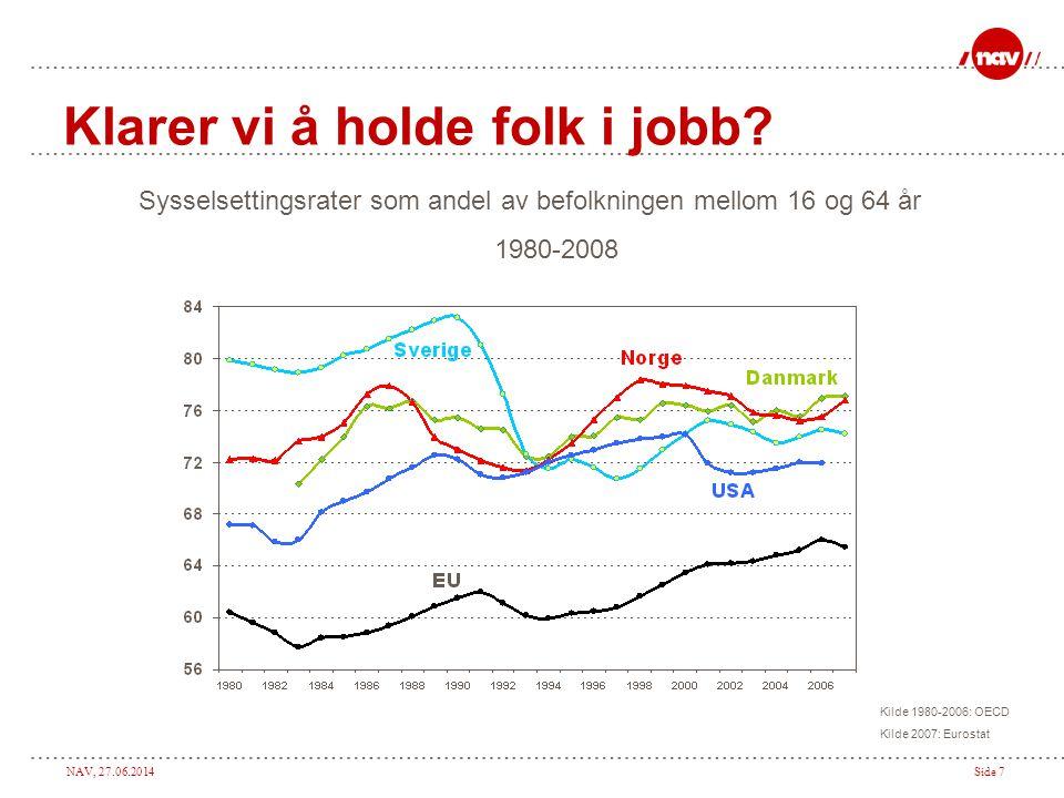 NAV, 27.06.2014Side 7 Klarer vi å holde folk i jobb? Sysselsettingsrater som andel av befolkningen mellom 16 og 64 år 1980-2008 Kilde 1980-2006: OECD