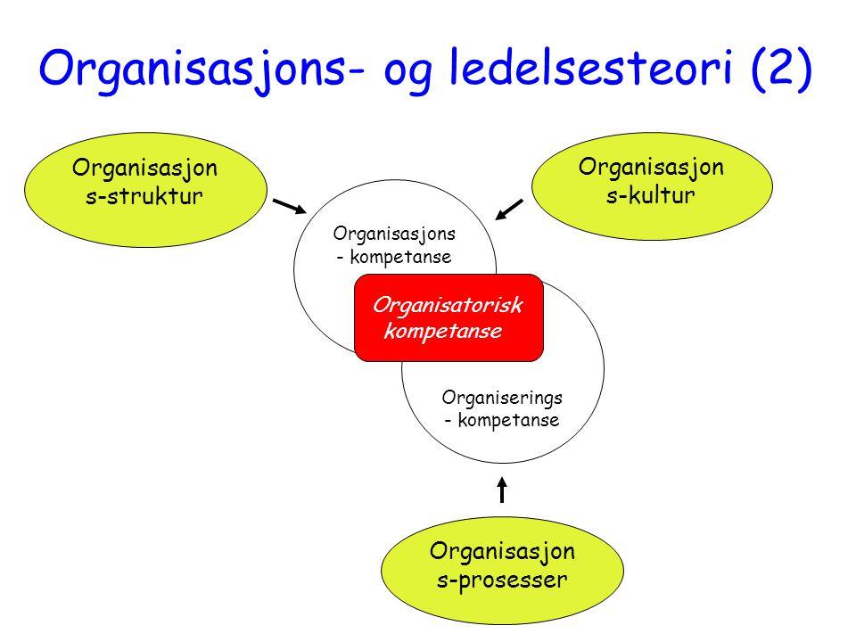 Organisasjon s-struktur Organisasjon s-kultur Organisasjons - kompetanse Organiserings - kompetanse Organisasjon s-prosesser Organisatorisk kompetanse