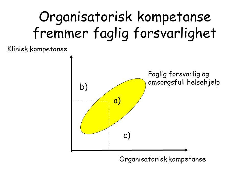 Klinisk kompetanse Organisatorisk kompetanse b) c) Faglig forsvarlig og omsorgsfull helsehjelp a) Organisatorisk kompetanse fremmer faglig forsvarligh