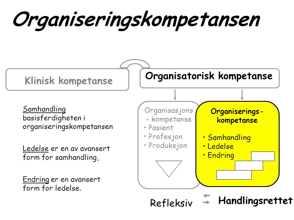 Organisasjons - kompetanse • Pasient • Profesjon • Produksjon Organiserings- kompetanse • Samhandling • Ledelse • Endring Refleksiv Handlingsrettet Kl