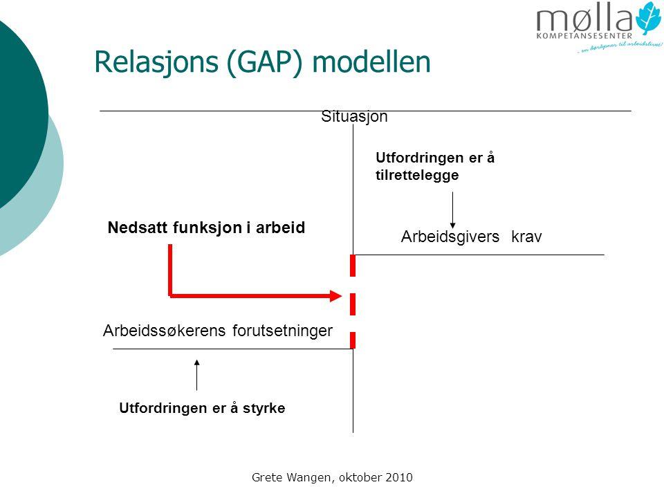 Grete Wangen, oktober 2010 Relasjons (GAP) modellen Arbeidsgivers krav Utfordringen er å tilrettelegge Situasjon Arbeidssøkerens forutsetninger Utfordringen er å styrke Nedsatt funksjon i arbeid