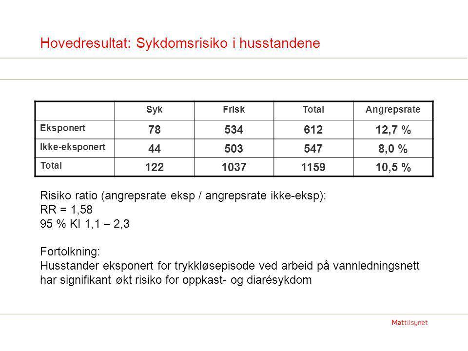 Hovedresultat: Sykdomsrisiko i husstandene Risiko ratio (angrepsrate eksp / angrepsrate ikke-eksp): RR = 1,58 95 % KI 1,1 – 2,3 Fortolkning: Husstander eksponert for trykkløsepisode ved arbeid på vannledningsnett har signifikant økt risiko for oppkast- og diarésykdom SykFriskTotalAngrepsrate Eksponert 7853461212,7 % Ikke-eksponert 445035478,0 % Total 1221037115910,5 %