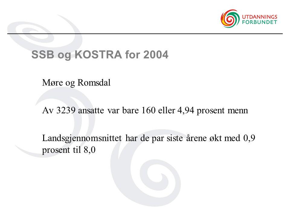 SSB og KOSTRA for 2004 Møre og Romsdal Av 3239 ansatte var bare 160 eller 4,94 prosent menn Landsgjennomsnittet har de par siste årene økt med 0,9 prosent til 8,0