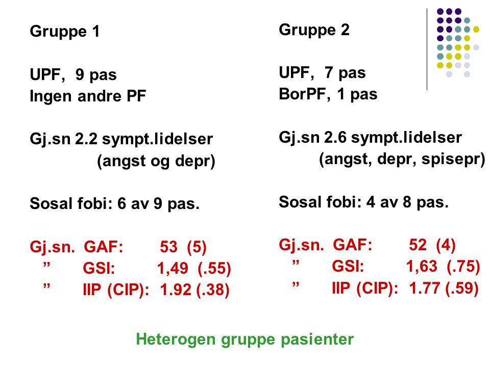 """Gruppe 1 UPF, 9 pas Ingen andre PF Gj.sn 2.2 sympt.lidelser (angst og depr) Sosal fobi: 6 av 9 pas. Gj.sn. GAF: 53 (5) """" GSI: 1,49 (.55) """" IIP (CIP):"""