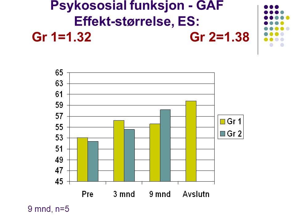 Psykososial funksjon - GAF Effekt-størrelse, ES: Gr 1=1.32 Gr 2=1.38 9 mnd, n=5