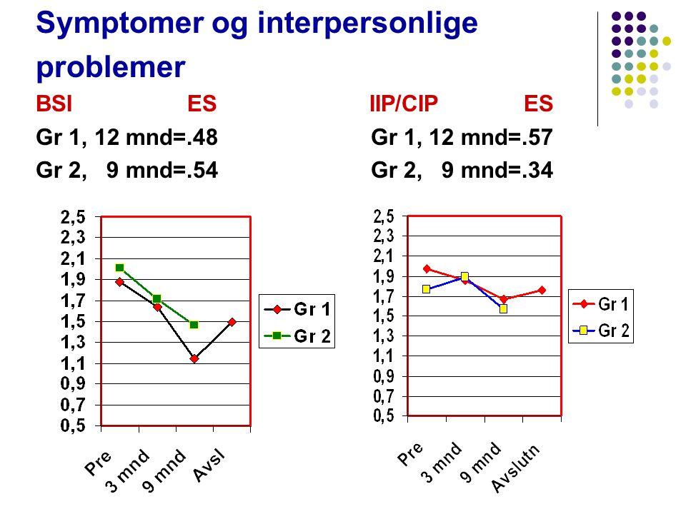 Symptomer og interpersonlige problemer BSI ES IIP/CIP ES Gr 1, 12 mnd=.48 Gr 1, 12 mnd=.57 Gr 2, 9 mnd=.54 Gr 2, 9 mnd=.34