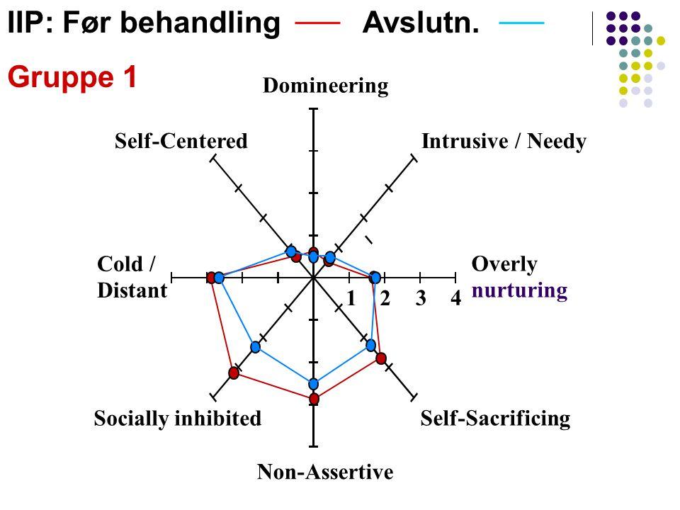 12 34 Domineering Self-Centered Cold / Distant Socially inhibited Non-Assertive Self-Sacrificing Overly nurturing Intrusive / Needy IIP: Før behandlin