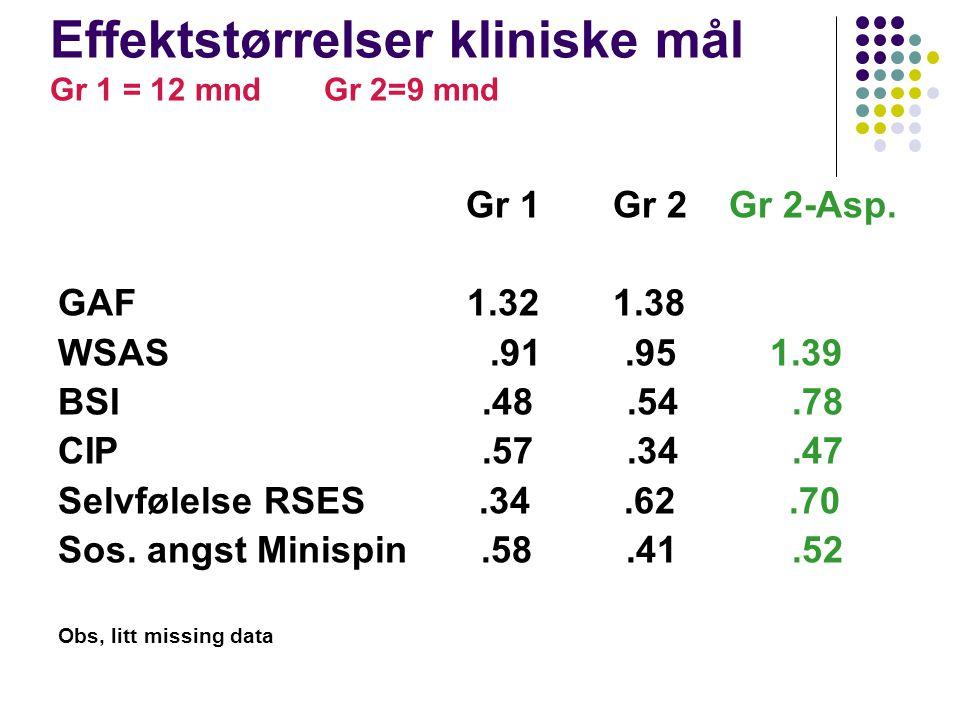 Effektstørrelser kliniske mål Gr 1 = 12 mnd Gr 2=9 mnd Gr 1 Gr 2 Gr 2-Asp. GAF 1.32 1.38 WSAS.91.95 1.39 BSI.48.54.78 CIP.57.34.47 Selvfølelse RSES.34