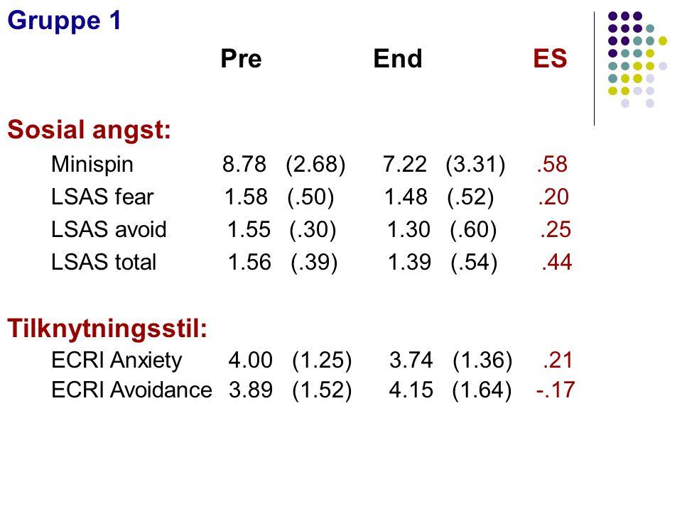 Gruppe 1 Pre End ES Sosial angst: Minispin 8.78 (2.68) 7.22 (3.31).58 LSAS fear 1.58 (.50) 1.48 (.52).20 LSAS avoid 1.55 (.30) 1.30 (.60).25 LSAS tota
