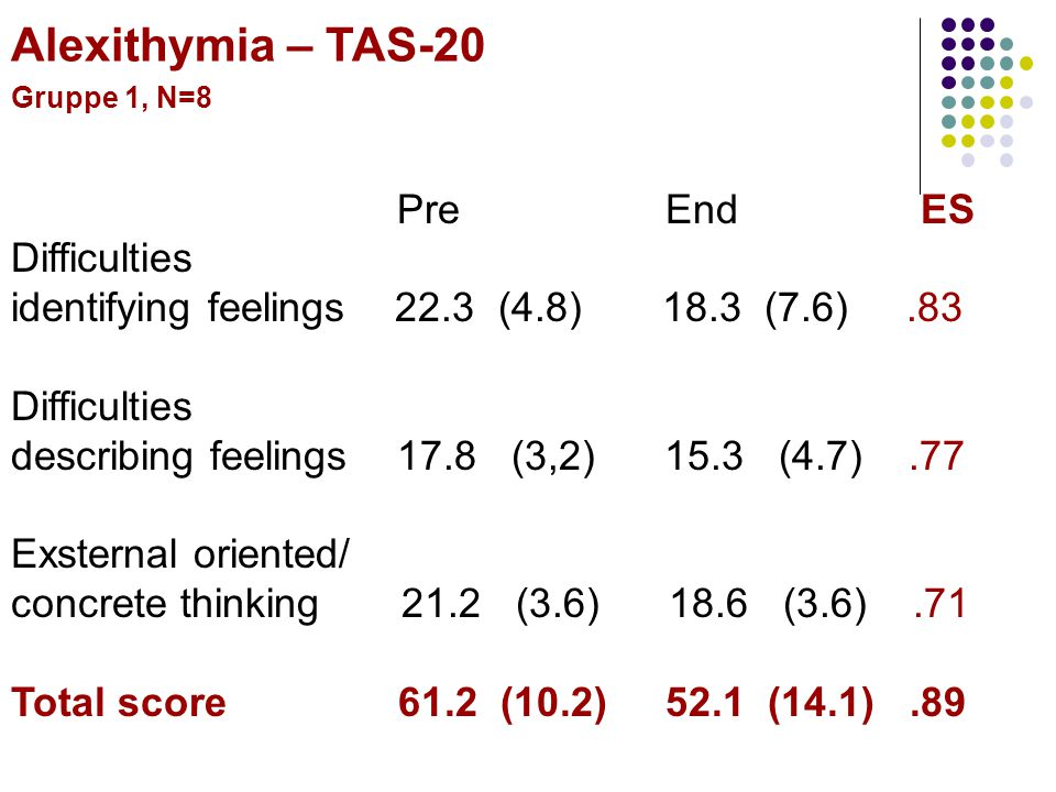 Pre End ES Difficulties identifying feelings 22.3 (4.8) 18.3 (7.6).83 Difficulties describing feelings 17.8 (3,2) 15.3 (4.7).77 Exsternal oriented/ co