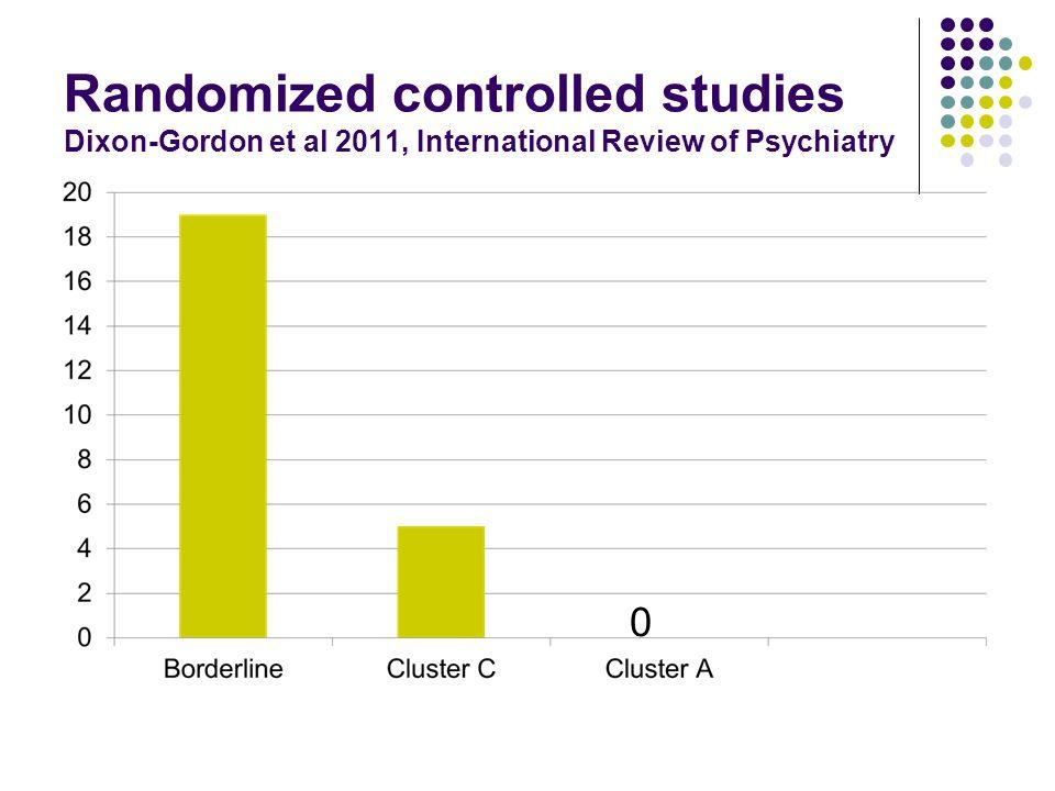 Randomized controlled studies Dixon-Gordon et al 2011, International Review of Psychiatry 0