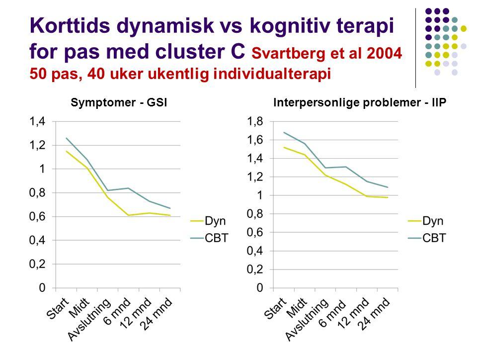Korttids dynamisk vs kognitiv terapi for pas med cluster C Svartberg et al 2004 50 pas, 40 uker ukentlig individualterapi Symptomer - GSIInterpersonli
